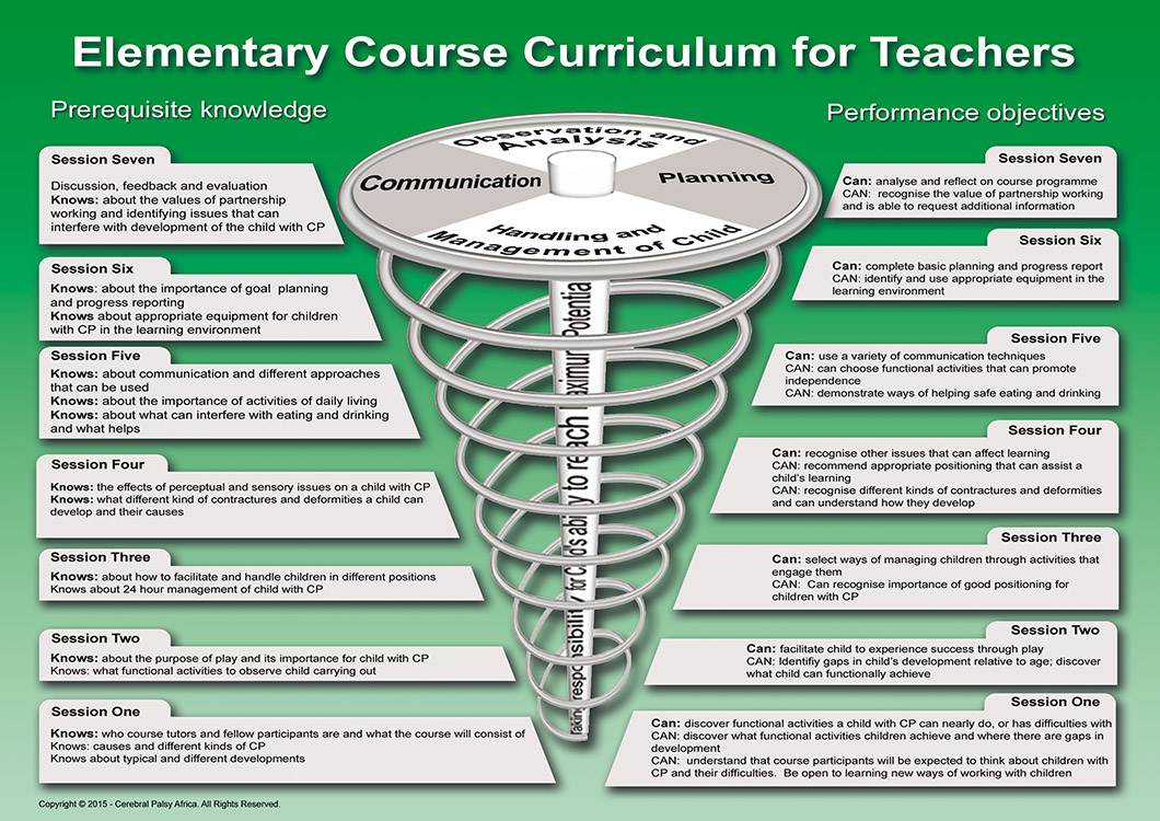 Curriculum for CBR Teachers
